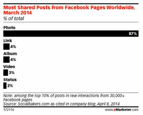 social media facebook posts
