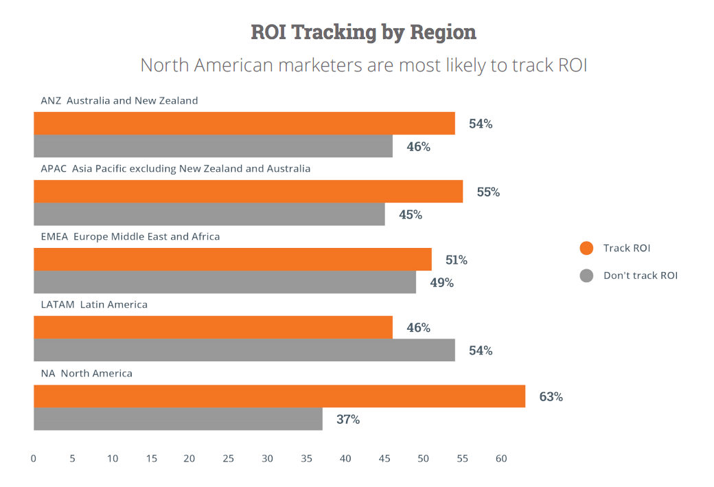 Hubspot 2015 State of Inbound Report ROI tracking by region