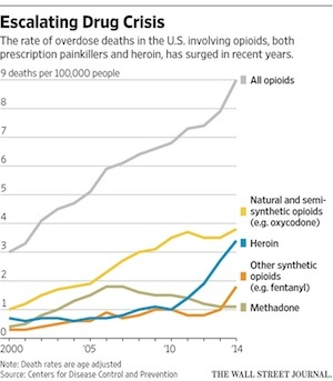 Escalating-opioid-crisis