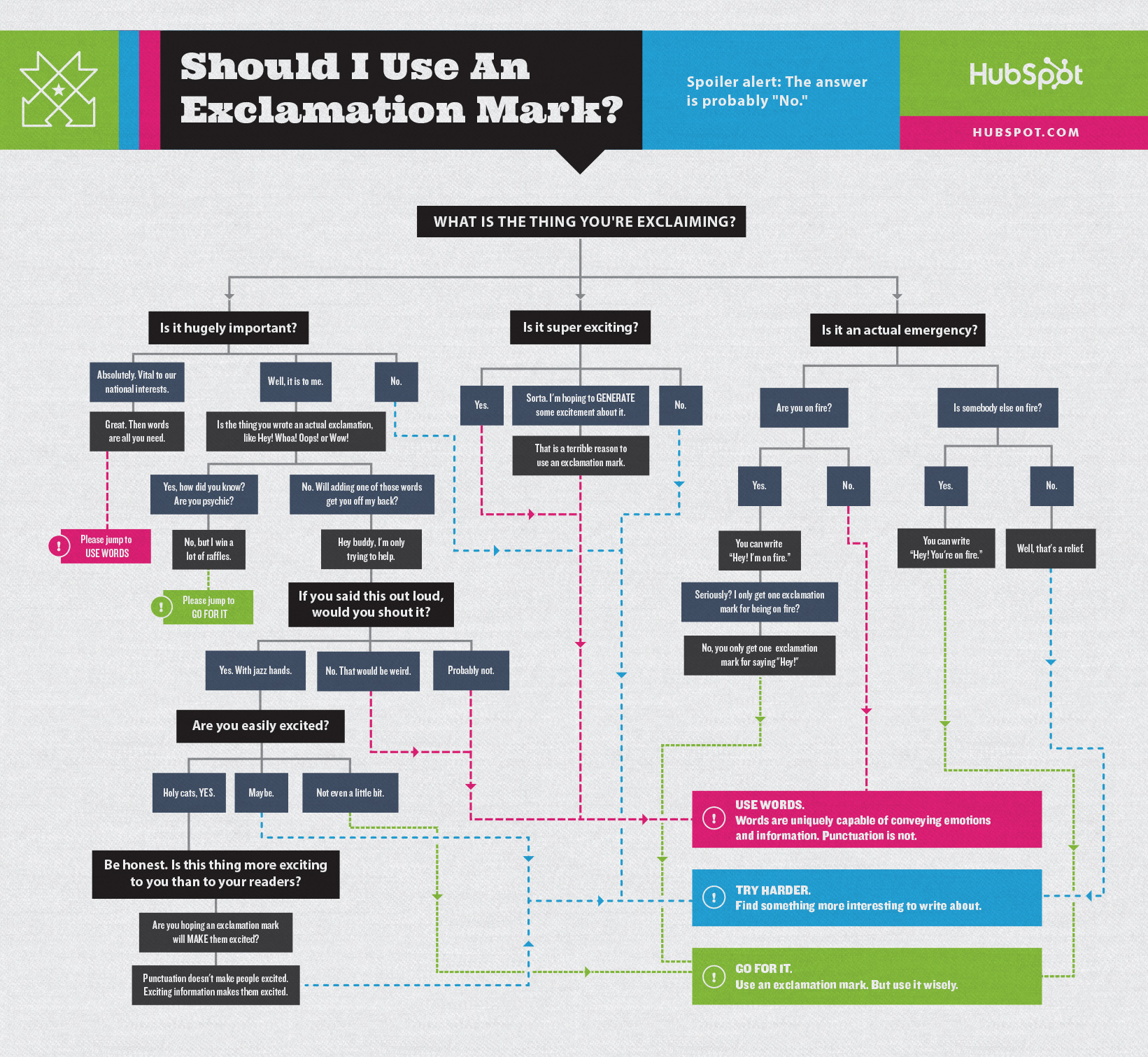 Should I use an exclamation point - Hubspot flowchart