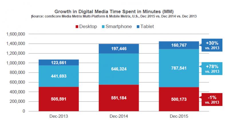 comscore-digital-media-time-spent.png