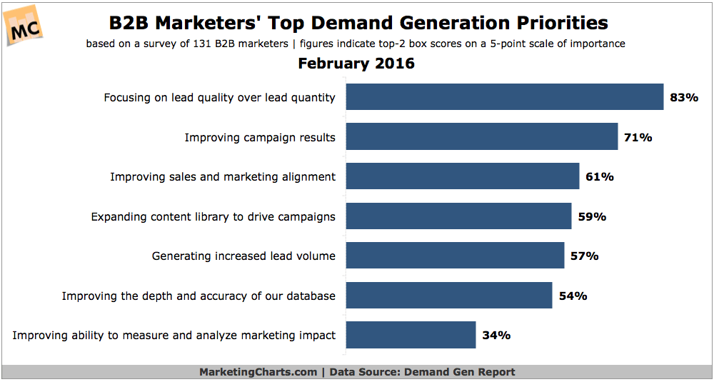 demand-gen-priorities-demand-gen-report.png