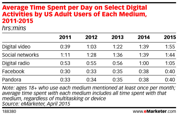 time-spent-digital-video-emarketer.jpg