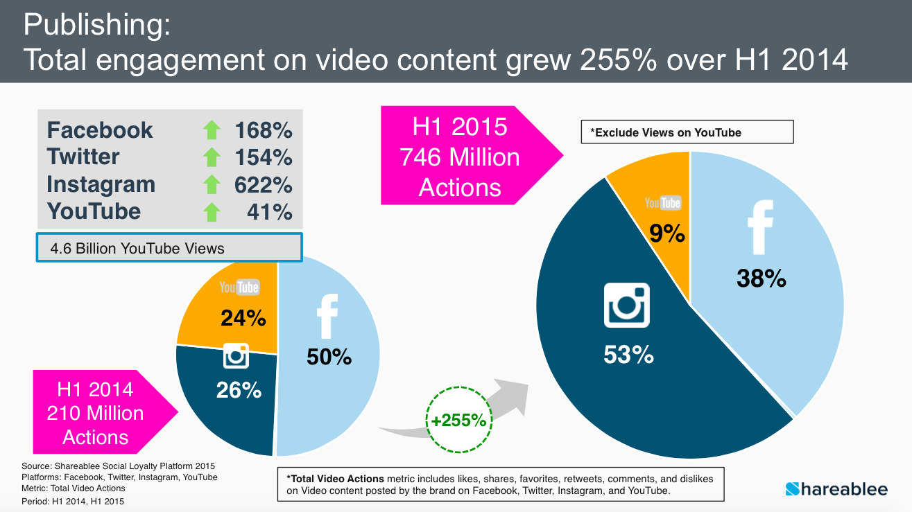 video-engagement-shareablee.png