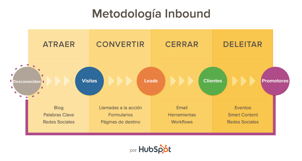 4 etapas de inbound marketing