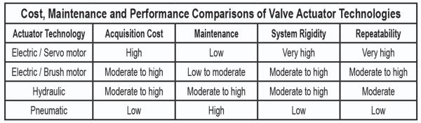 ActuatorTechnologyPerformance chart resized 600