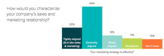 Sales_Marketing_Relationship.png