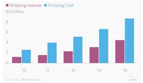 Shipping_Revenue.jpg