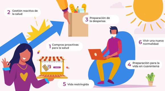 Comportamiento del consumidor por COVID-19