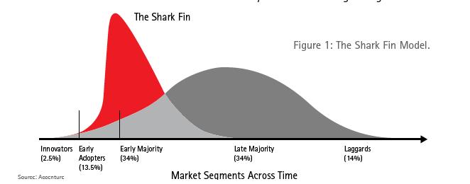 market_segments