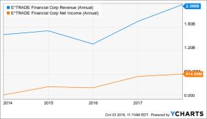 E trade financial growth