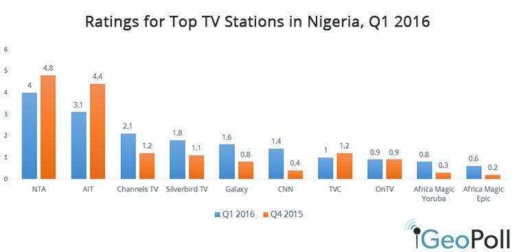 Q1-2016-TV-ratings.jpg