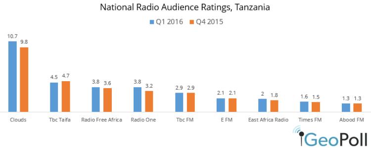 Q1-2016-radio-ratings.png