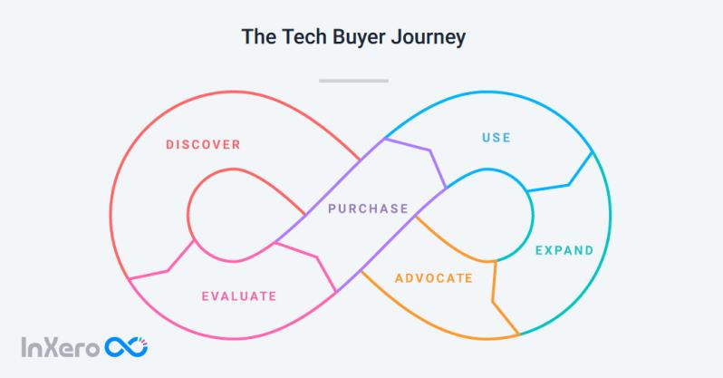 6-Buyer-Moment-and-buyer-journey-InXero.png