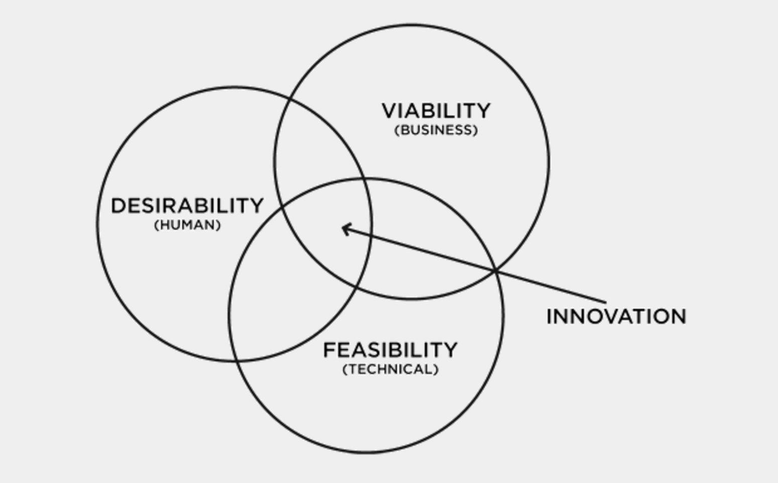 Human Centered Design Better Products Through Empathy And