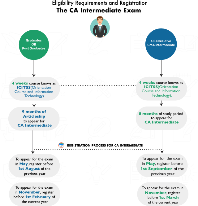 Eligibility Requirements and Registration: CA Intermediate Exam