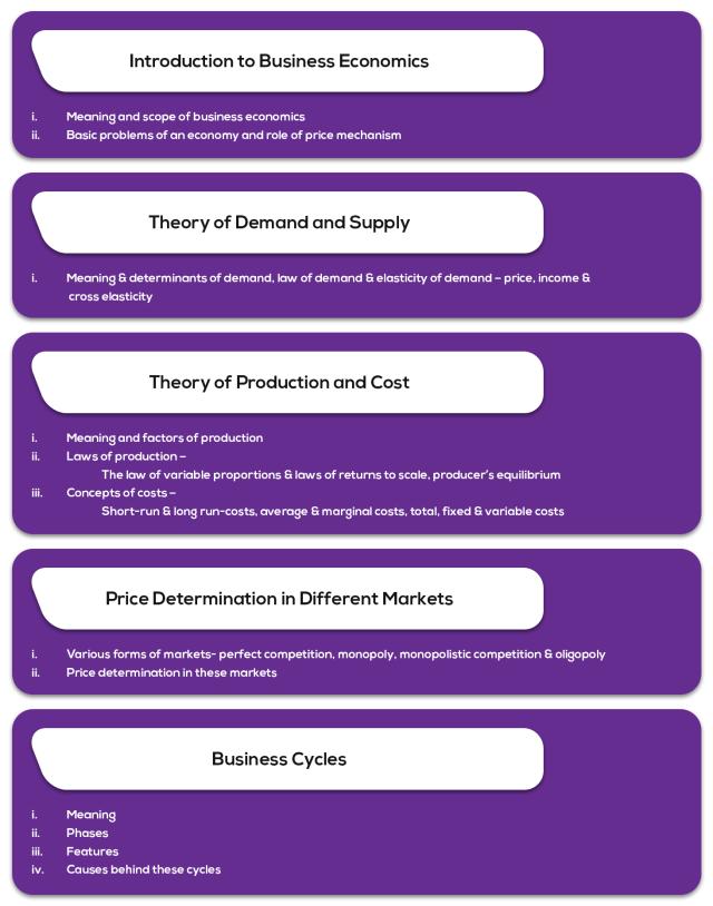 Paper 4: Part 1 – Business economics