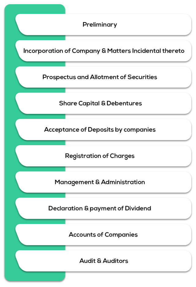 Corporate Laws - Syllabus for CA Intermediate May 2019 Exam Overview