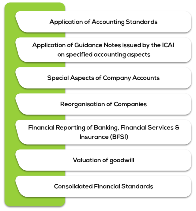Advanced Accounting - Syllabus for CA Intermediate May 2019 Exam Overview