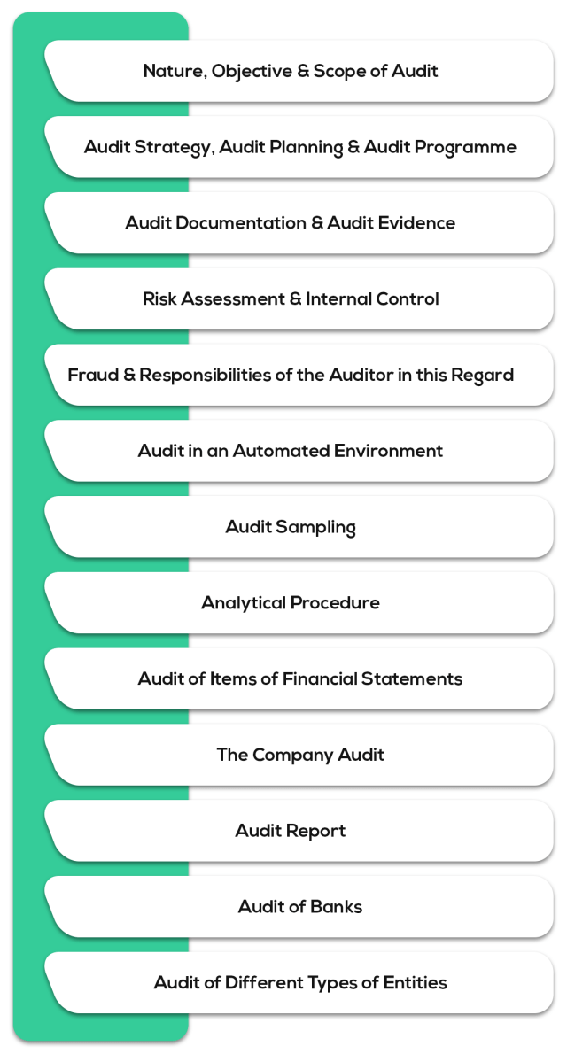 Auditing and Assurance - Syllabus for CA Intermediate May 2019 Exam Overview