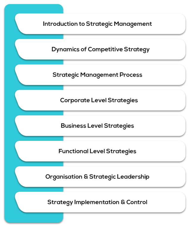 Strategic Management - Syllabus for CA Intermediate May 2019 Exam Overview