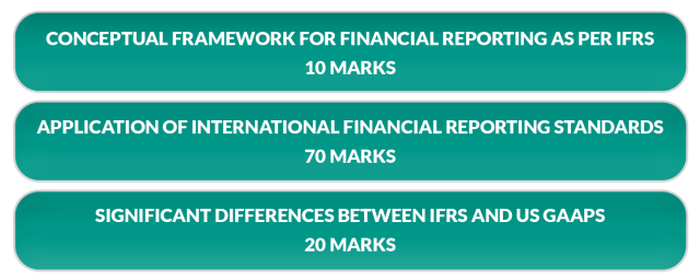 Global Financial Reporting Standards: CA Final Elective Papers Syllabus Overview