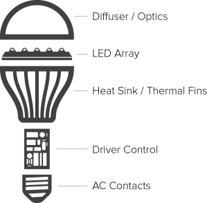Light emitting diode: What is LED?