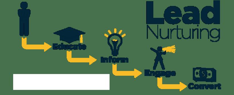 lead-nurturing-process.png