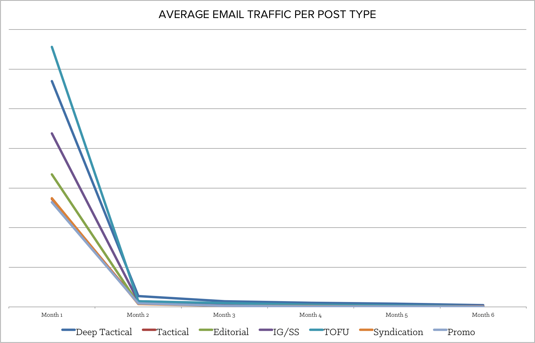 average_email_traffic.png