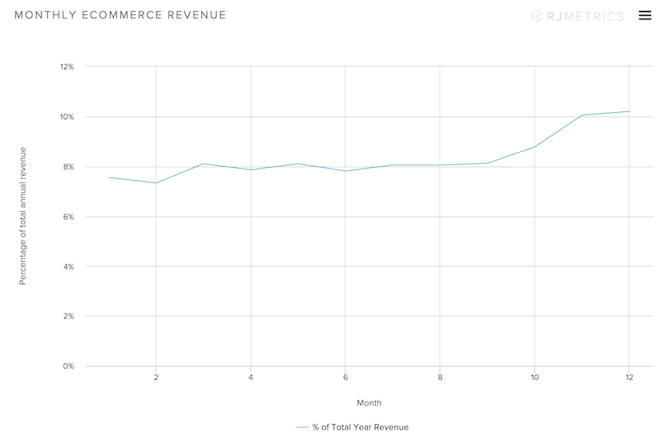 Mothly-Ecommerce-Revenue.png