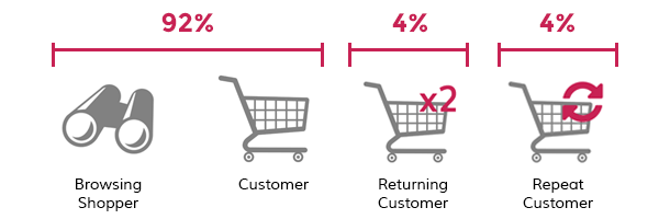 Visitor-Breakdown-Ecommerce-Store.png
