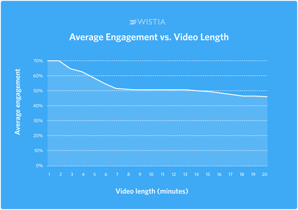 Engagement_vs_Length.png