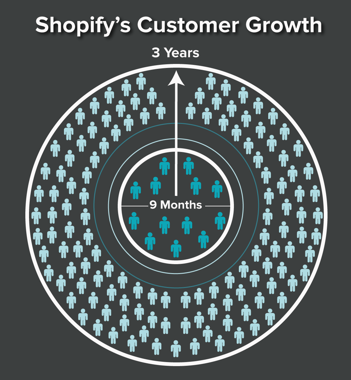 Growth_DataVis_Shopify.png
