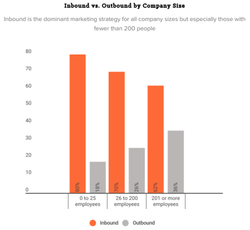 apac-inbound-vs-outbound-by-company-size.png