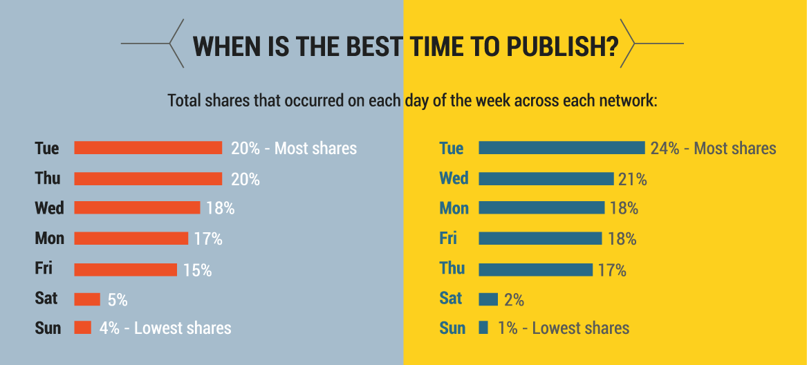 business-content-best-publishing-time.png