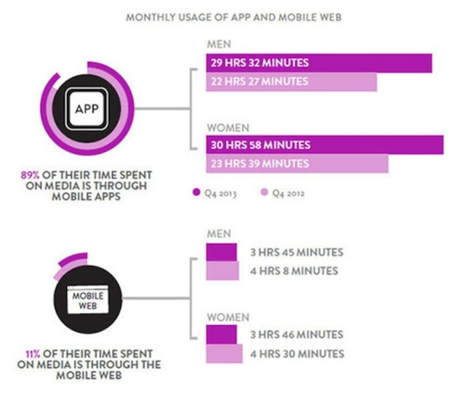Nielsen Monthly App Usage Mobile Web