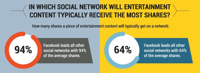 entertainment-content-social-networks.png