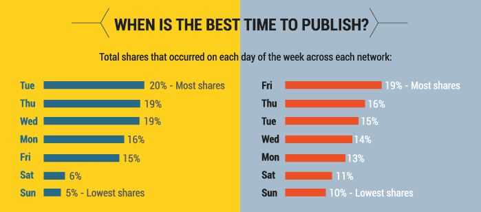finance-content-best-publishing-times.png