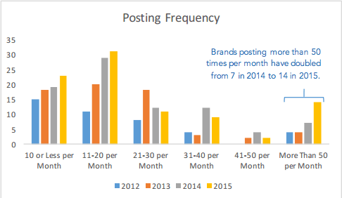 instagram-brand-posting-frequency.png