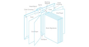 Book Anatomy (Parts of a Book) & Definitions  i BookBinding