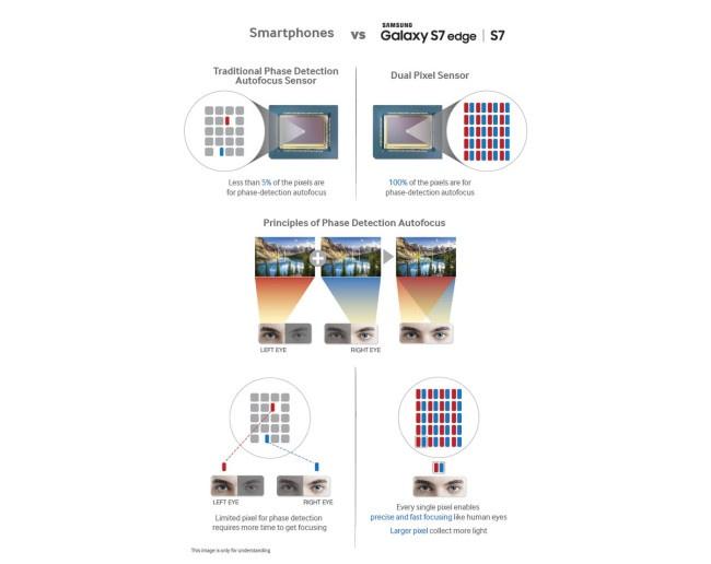 Samsung Galaxy S7 auto enfoque dual pixel