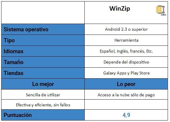 Tabla WinZip