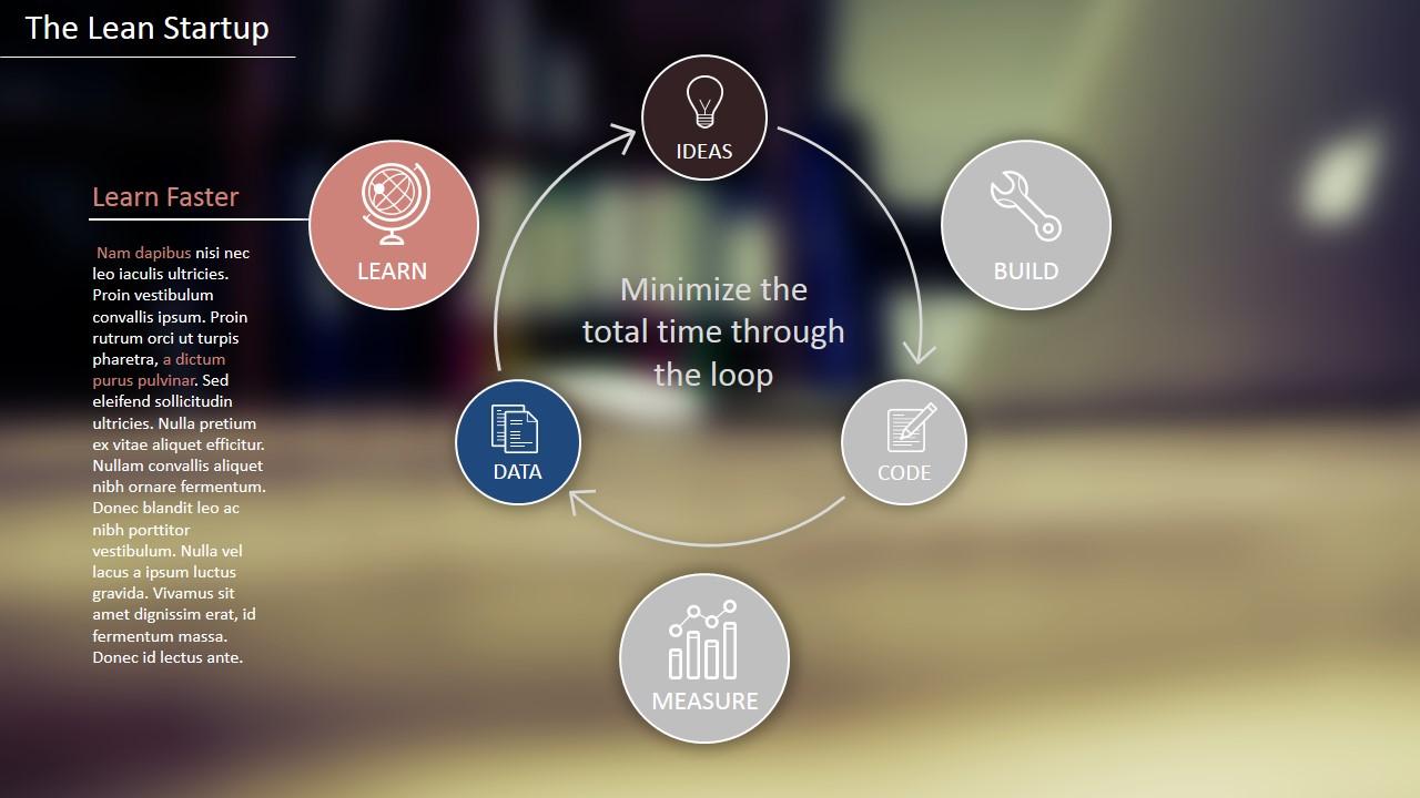 Lean Startup Methodology PowerPoint Template SlideModel