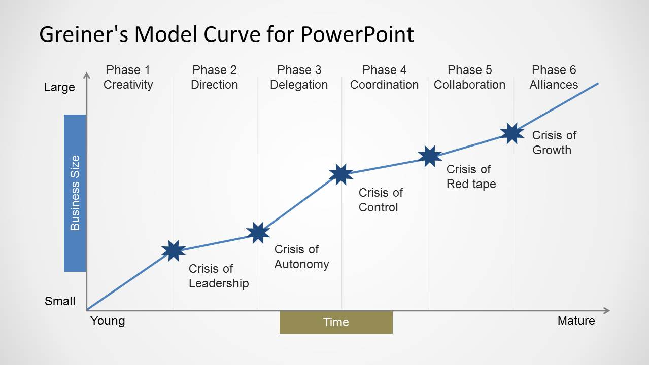 S Curve Template  creating graphs s curves etc in p6 project