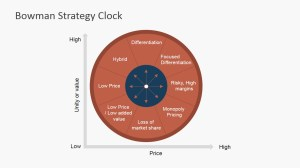 Bowman Strategy Clock PowerPoint Diagram  SlideModel