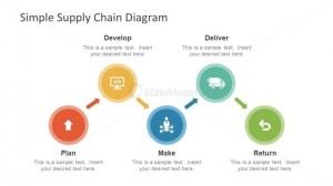 Supply Chain Process Diagram Presentation  SlideModel
