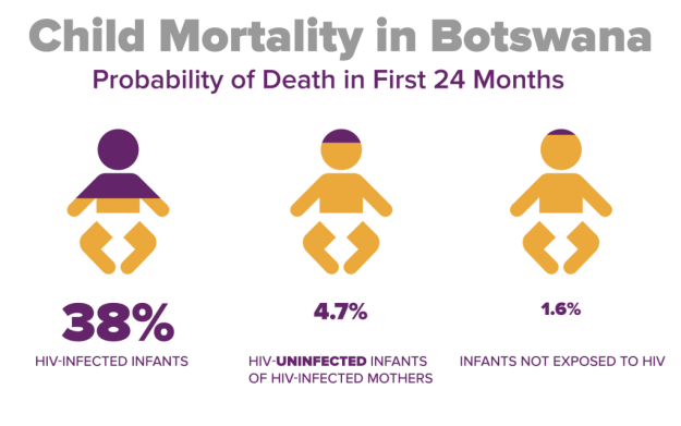 Child Mortality in Botswana Infographics