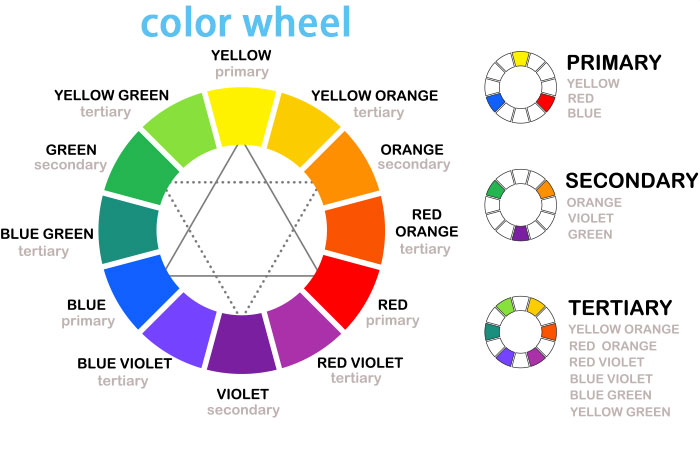 How To Match Clothes - The Color Wheel