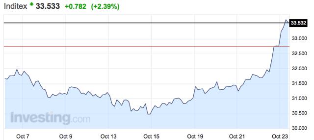 Biểu đồ tăng trưởng của Inditex