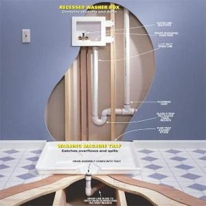Avoiding a Laundry Room Flood in an Upstairs Laundry Room | The Family Handyman